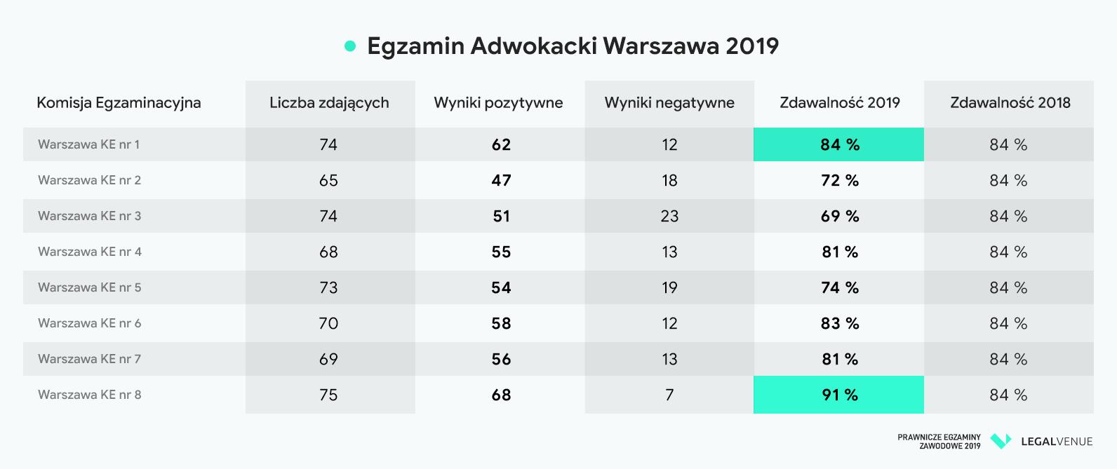 Egzamin-adwokacki-2019-Wyniki-Warszawa-rad