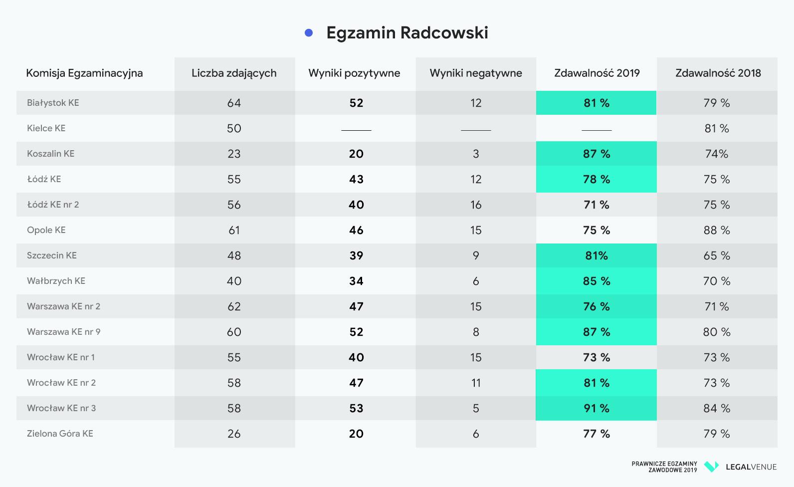 Egzaminy-2019-wyniki-radcowie-prawni