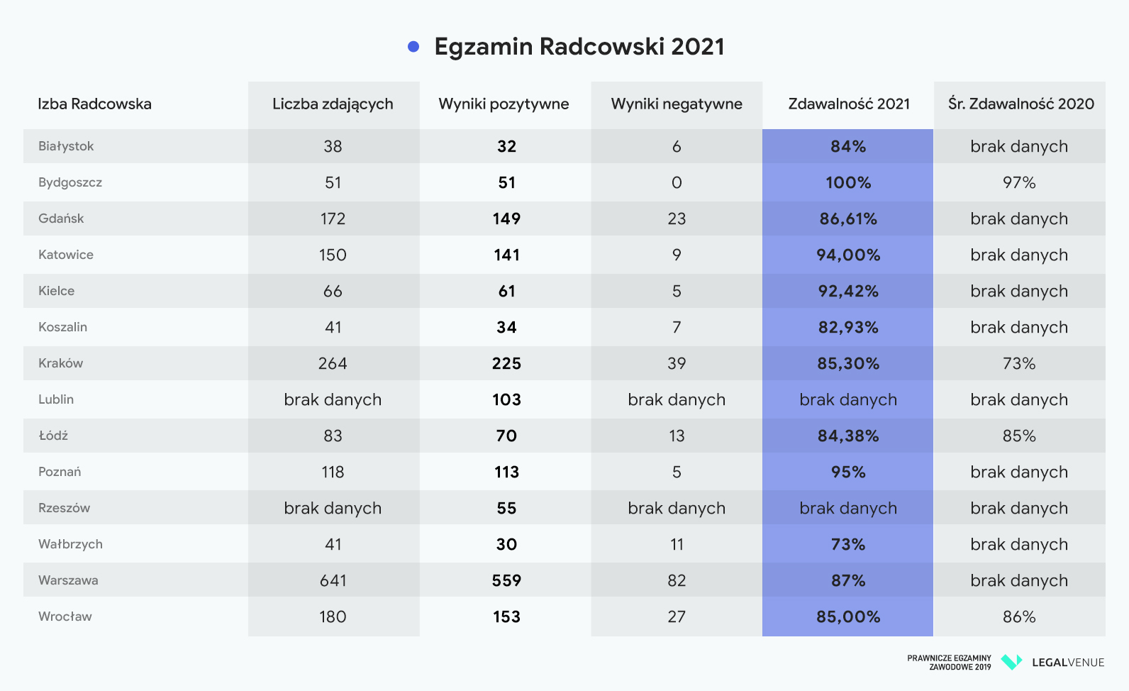 egzamin adwokacki egzamin radcowski 2020 2021 wyniki warszawa