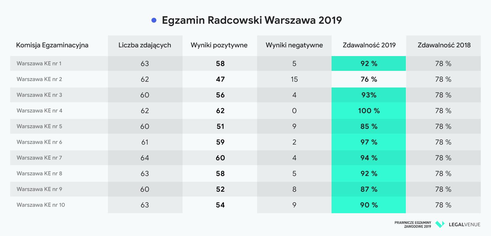 Egzamin-radcowski-2019-Wyniki-Warszawa-rad